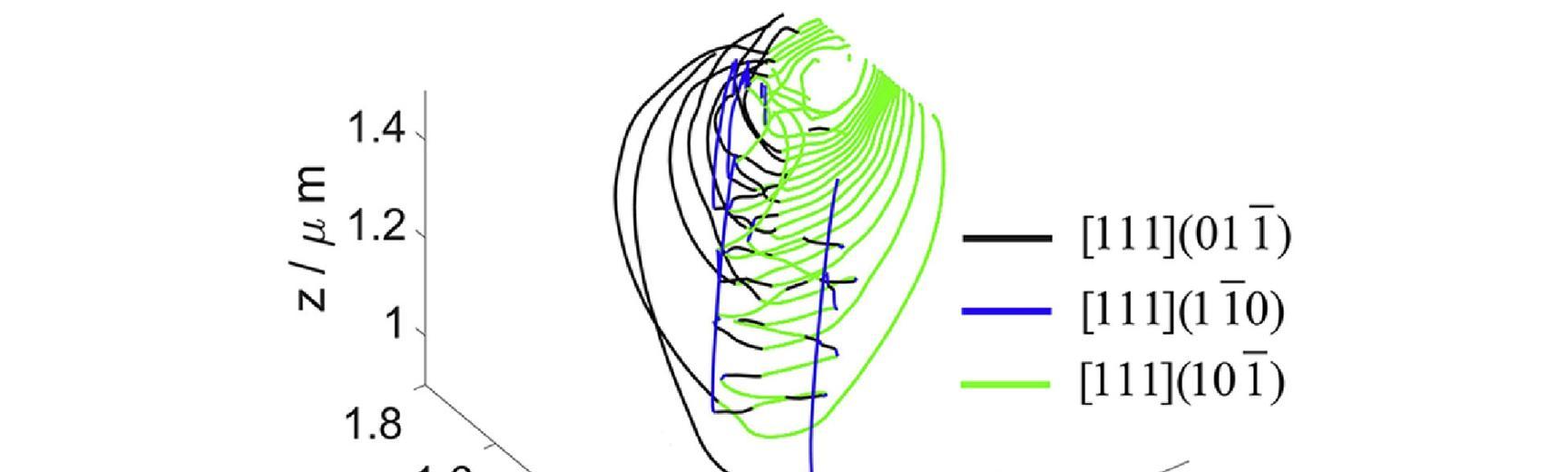 nanoindent ddd prismatic loops