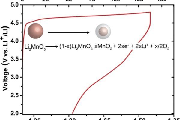 Charging mechanism for Li2MnO3