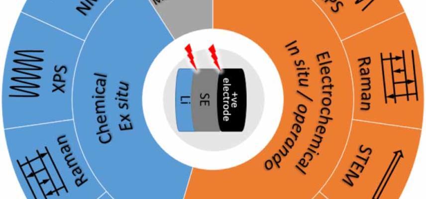 utilised ex-situ and in-situ operando characterisation techniques
